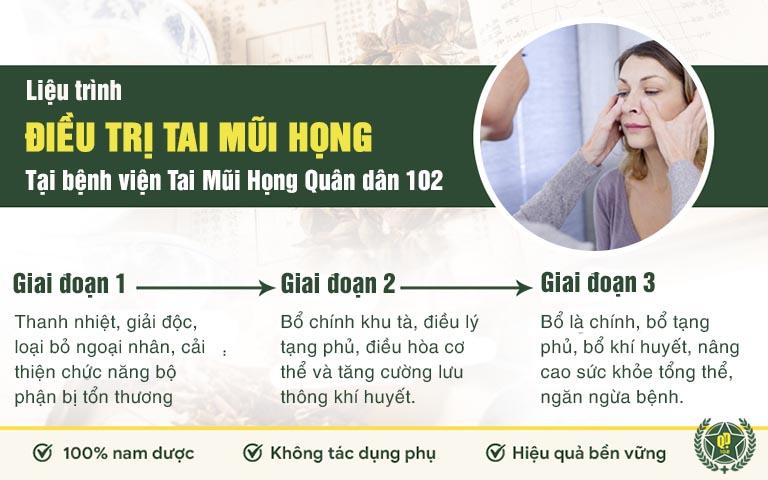 Liệu trình điều trị Tai Mũi Họng tại bệnh viện