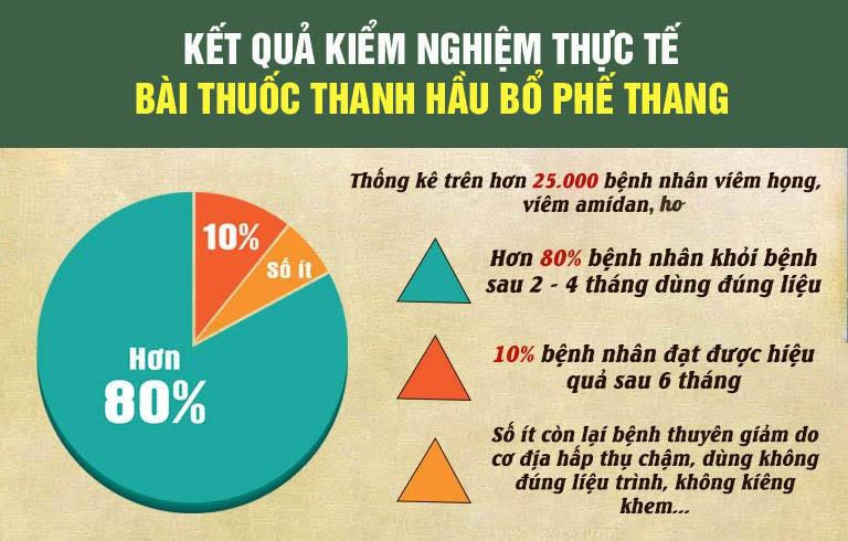 Kết quả kiểm nghiệm thực tế của bài thuốc Thanh Hầu Bổ Phế Thang